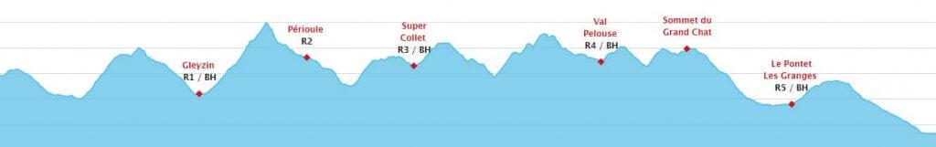 Profil de l'Échappée Belle - 85km